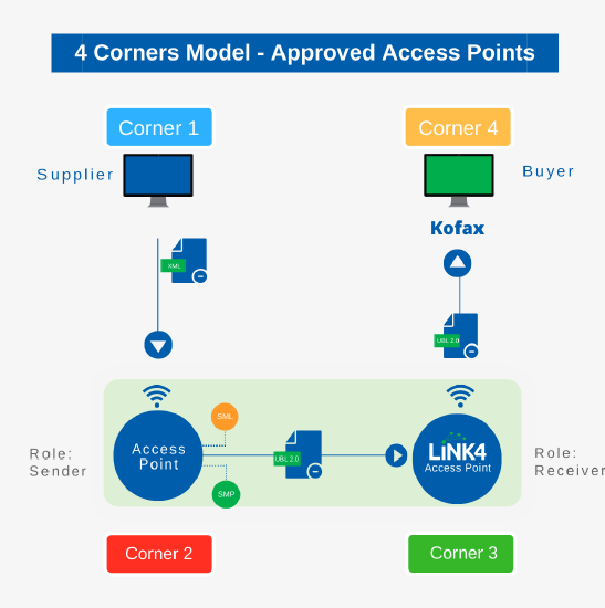 4 corners model - approved access points
