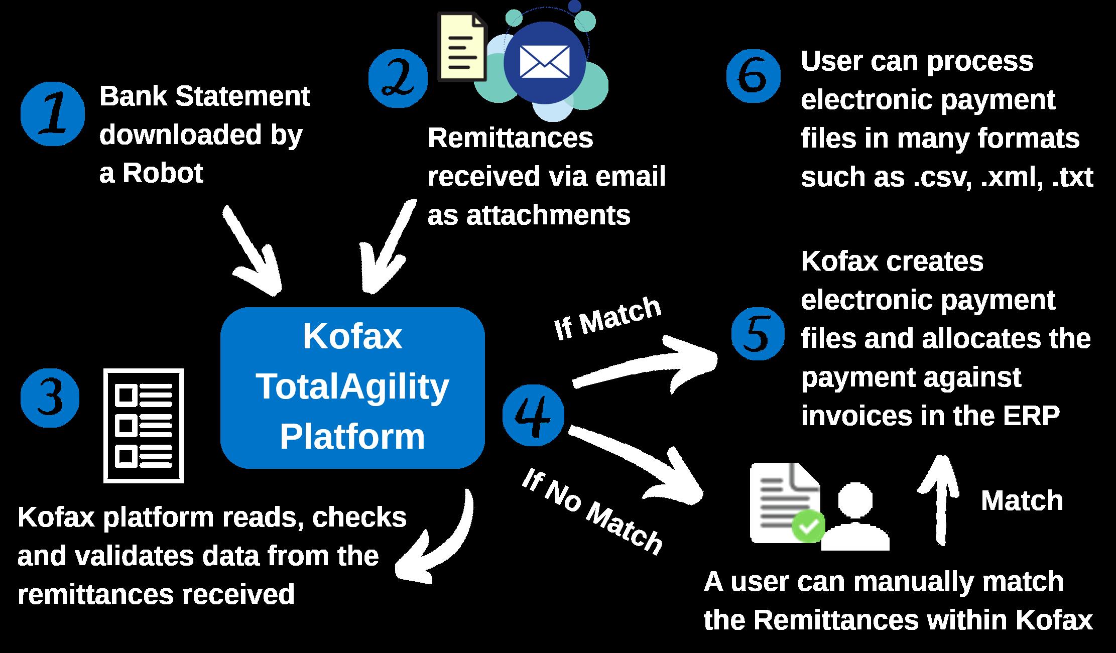 KTA Accounts Receivable Process 2