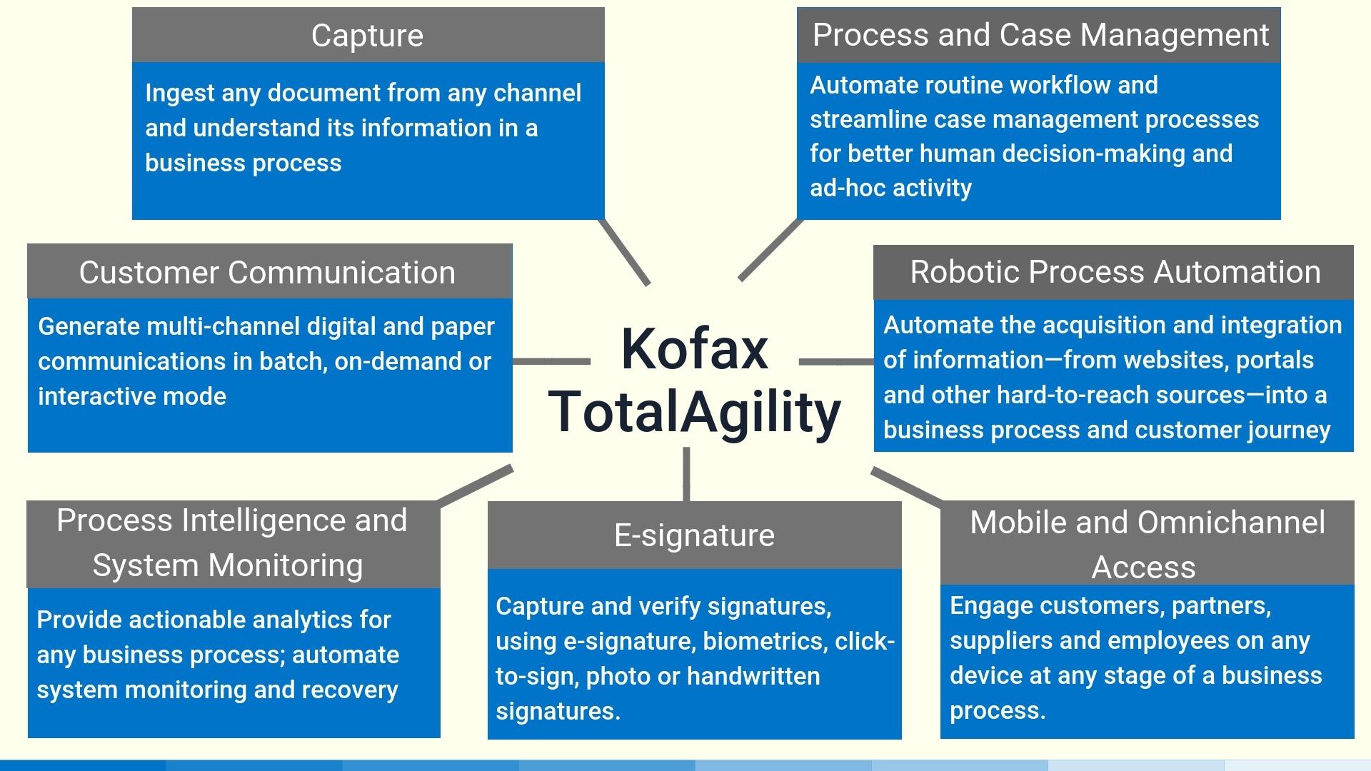 Kofax TotalAgility Unified Platform-1