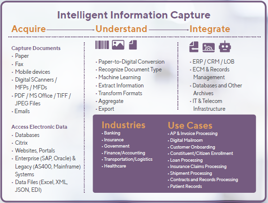 Intelligent Information Capture - Acquire, Understand and Integrate