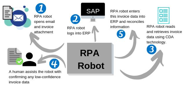 v4 - RPA and CDA example