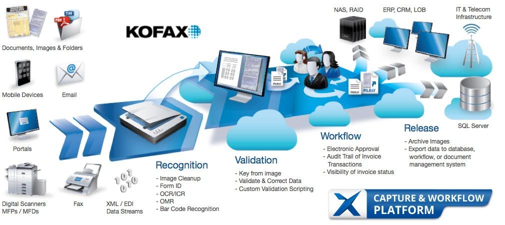 Cloud Capture Workflow Platform