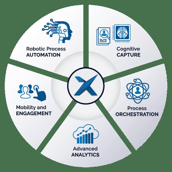 Xcellerate-IT-Intelligent-Automation-Pillars