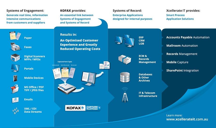Business Process Management Kofax Xcellerate IT